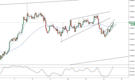 NZDCAD: nzdcad - short for C