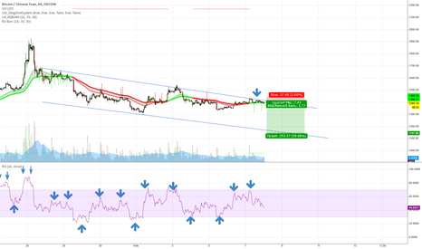 BTCCNY: Bouncing off long term resistance down to 1100's range