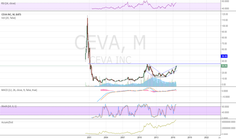 CEVA: Monthly - cup and handle