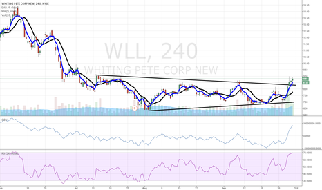 WLL: $WLL bullish base breakout