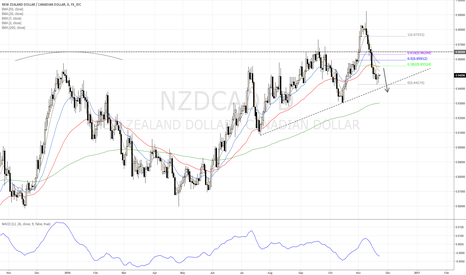 NZDCAD: NZD/CAD Short on pullback