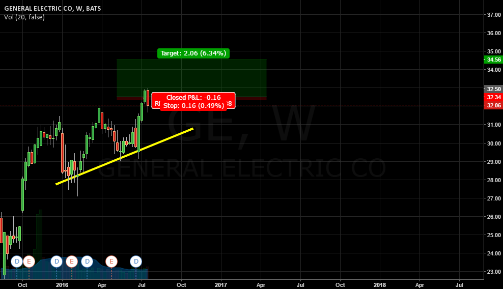 GENERAL ELECTRIC CO LONG
