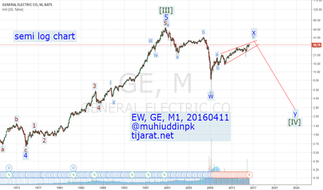 GE: Elliott Wave Analysis & Forecast, GE, M1, 20160411