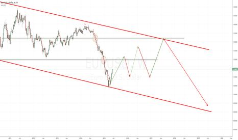 EURUSD: long term what I see