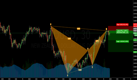 NZDUSD: Bearish Bat, NU short w/ confluence, Good RR