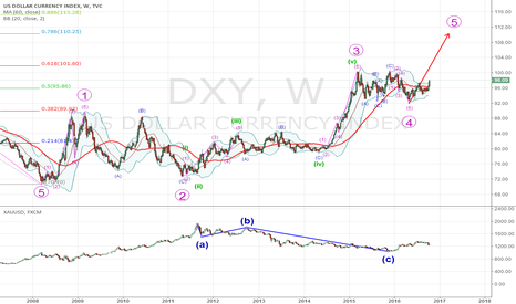 DXY: dxy  110