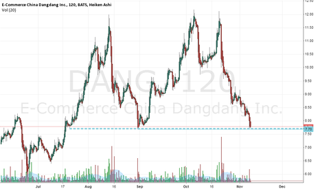 DANG: Double resistance point reached after more than $4 drop