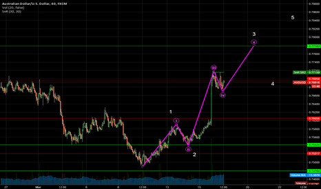 AUDUSD: #AUDUSD - Elliott Waves Projection