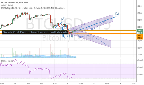 BTCUSD: BTCUSD :Breakout Wait For Confirmation  According to charts Tech
