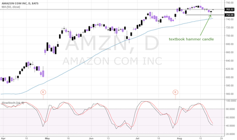 AMZN: Never Ever Ignore a Hammer Candle! Amazon