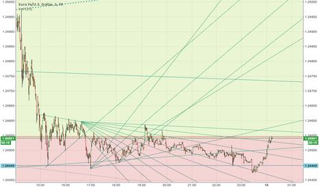 EURUSD: EUR/USD for Robervx