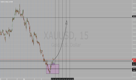 XAUUSD: BUY GOLD NOW FOR 500+ PIP RIDE UP UP UP