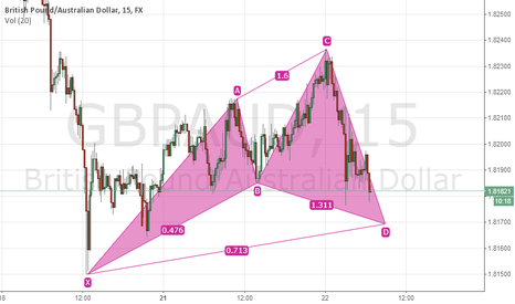 GBPAUD: cypher on gbpaud