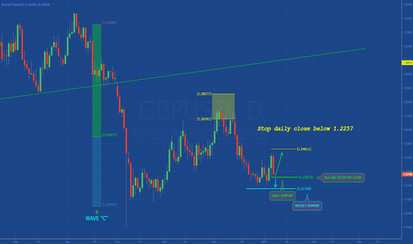 GBPUSD: [GBPUSD] SIMPLE BULLISH SETUP
