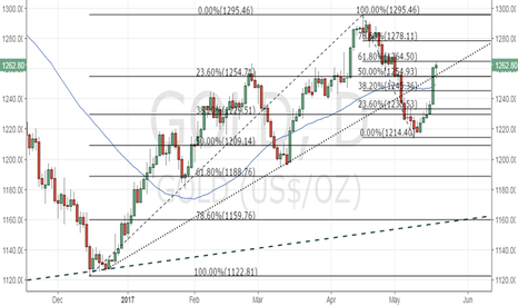 GOLD: Gold needs to close above $1264.50