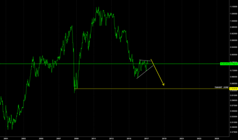 AUDUSD: SELL SELL THE AUD