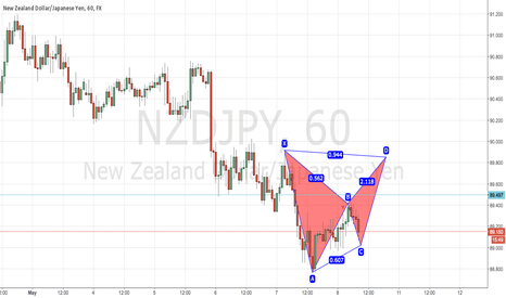NZDJPY: Nzdjpy Bearish Bat