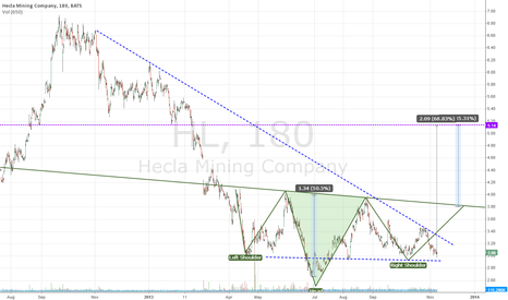 HL: HECLA.....+70% FROM NOW - nov 8th 2013 - BE READY