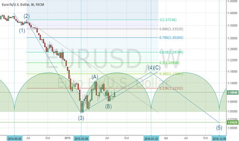EURUSD: EURUSD Weekly Analysis