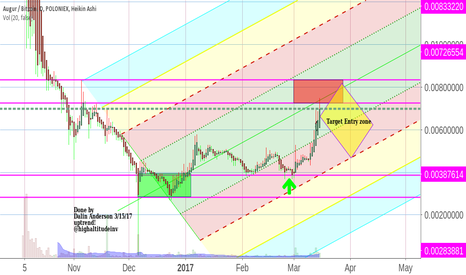REPBTC: Augur Buy signal