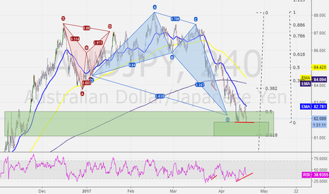 AUDJPY: AUDJPY - 4 HR - DIV @ current support - Potential Long
