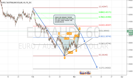EURAUD: CORRECTIVE STRUCTURE IN EURAUD - 1H CHART