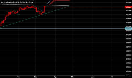 AUDUSD: My possible views on AUDUSD By PA