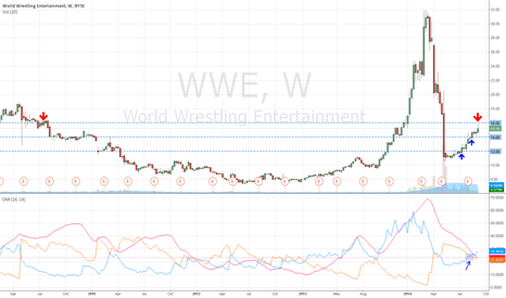 WWE: WWE is Now at a Crossroads