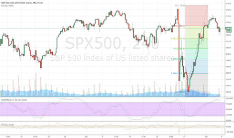 SPX500: The Selling is just beginning