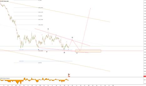 EURUSD: EURUSD Ending diagonal