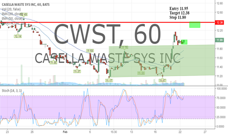 CWST: Long here at 11.95. Target 12.38+