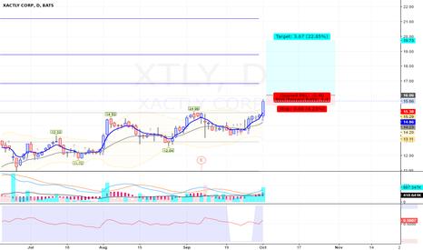XTLY: XTLY - Long - Swing
