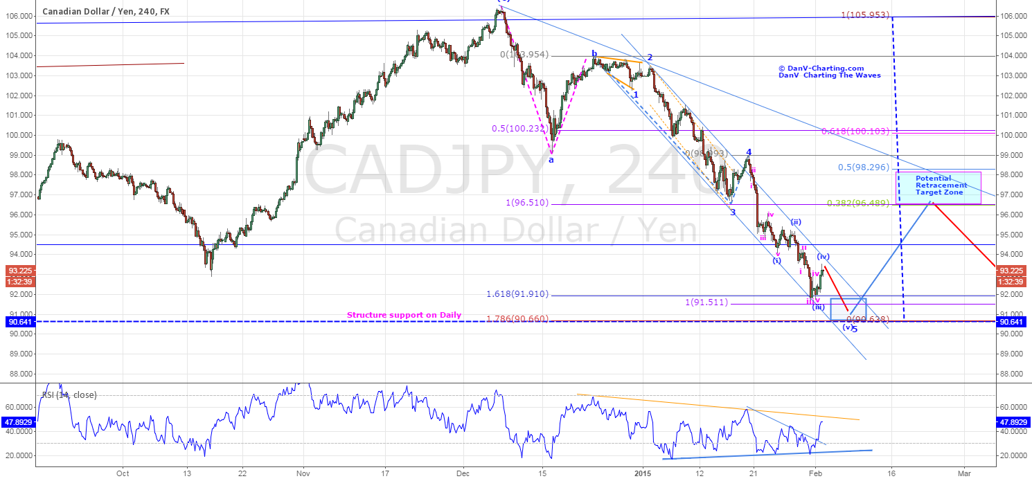 CADJPY - POTENTIAL LONG ENTRY FOR RETRACEMENT (Updated)