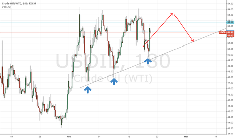 USOIL: oil will rise to 54 maybe