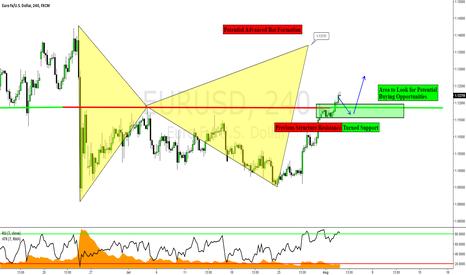 EURUSD: EURUSD: Potential Longs before the Advanced Pattern