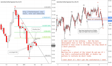 AUDJPY: #AUDJPY: How to Spot a Potential Trade(Example) | #forex