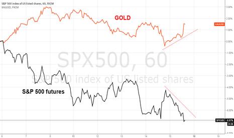 SPX500: Gold vs S&P 500
