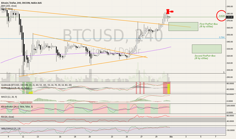 BTCUSD: Retest for Support