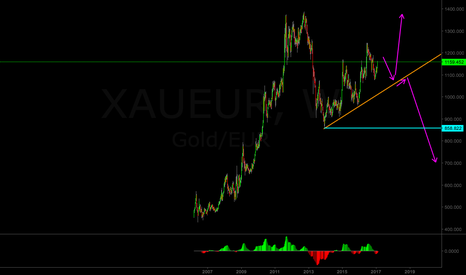 XAUEUR: XAU/EUR weekly analysis