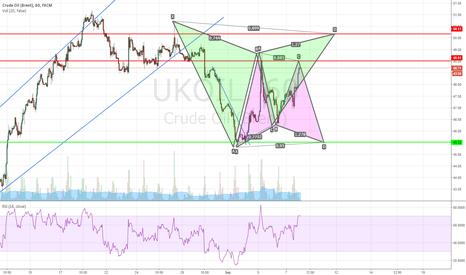 UKOIL: UKOIL, possible resistance and support