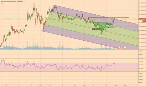 XMRUSDT: XMR broke downwards Pitchfork and H&S suggests upwards trend!