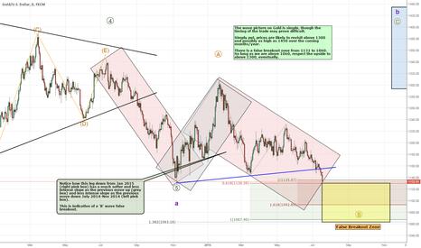 XAUUSD: Gold and the False Break - 1065 Key Level