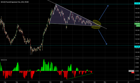 GBPJPY: Descending triangle: bulls or bears?