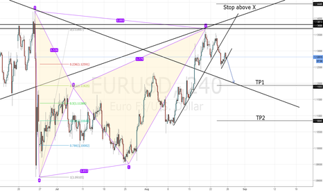 EURUSD: EUR/USD Short Bat Pattern + Breakout