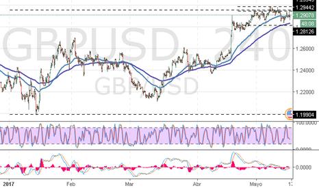 GBPUSD: GBP/USD: de consolidación a continuación de crecimiento