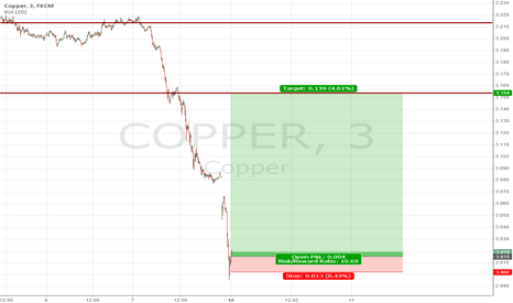 COPPER: Bullish Copper after the Great Bear
