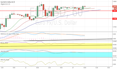 EURUSD: HOW TO UNDERSTAND THE MARKET