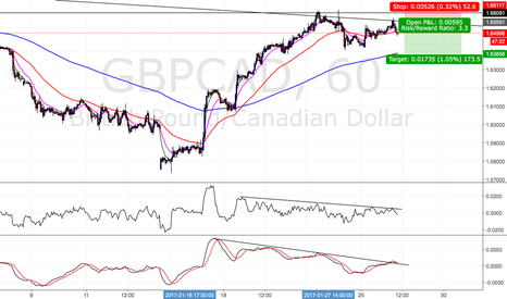 GBPCAD: GBPCAD short term
