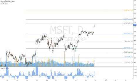 MSFT: MSFT