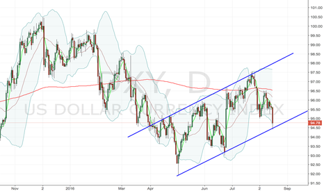 DXY: Dollars last chance